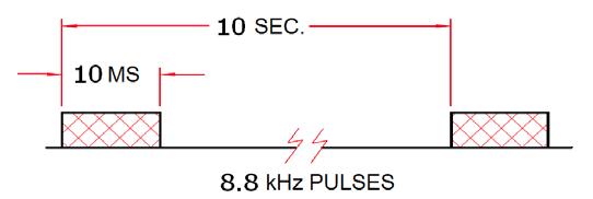 DK180 Pulse Train